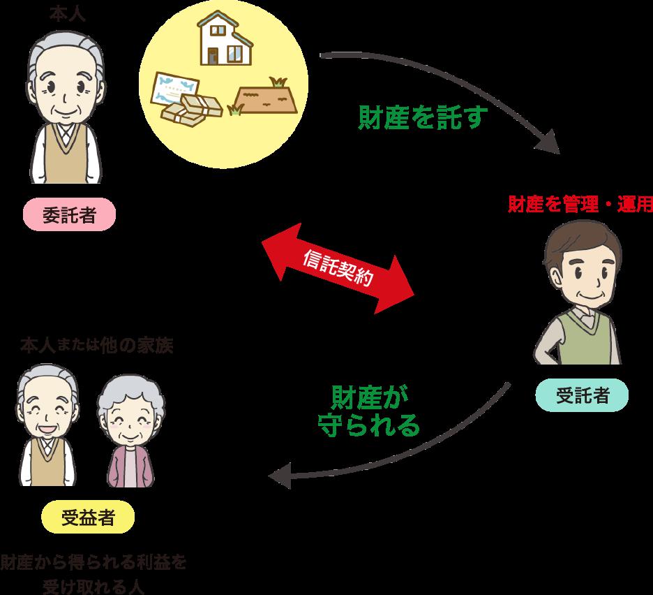 民事信託とは営利を目的とせず、信託銀行の取り扱う信託商品や投資信託(商事信託)とは違い、財産の管理や移転・処分を目的に家族間で行うものとされています。